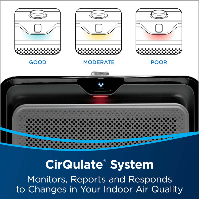 Air quality display indicators. Text: CirQulate System monitors, reports and responds to changes in your indoor air quality.